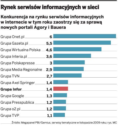 Rynek serwisów informacyjnych w sieci