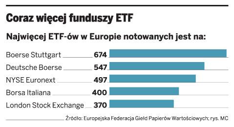 Coraz więcej funduszy ETF