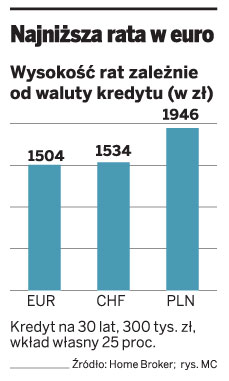 Najniższa rata w euro