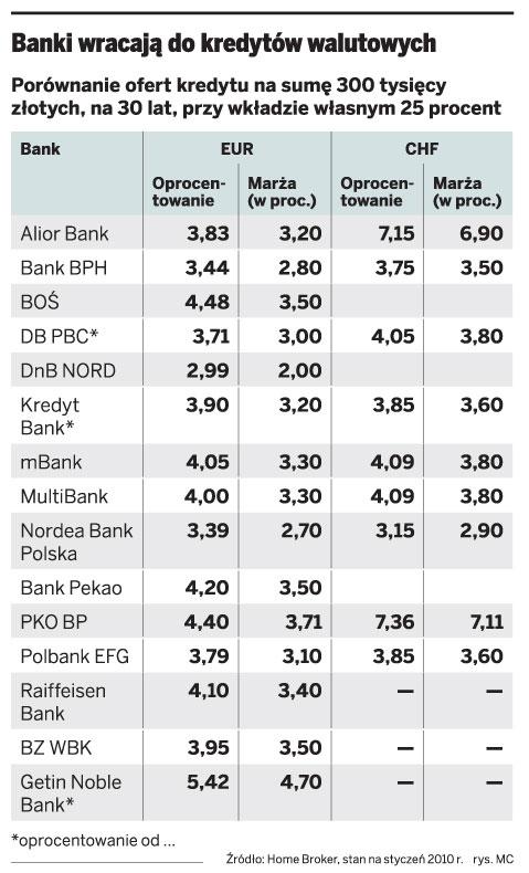 Banki wracają do kredytów walutowych