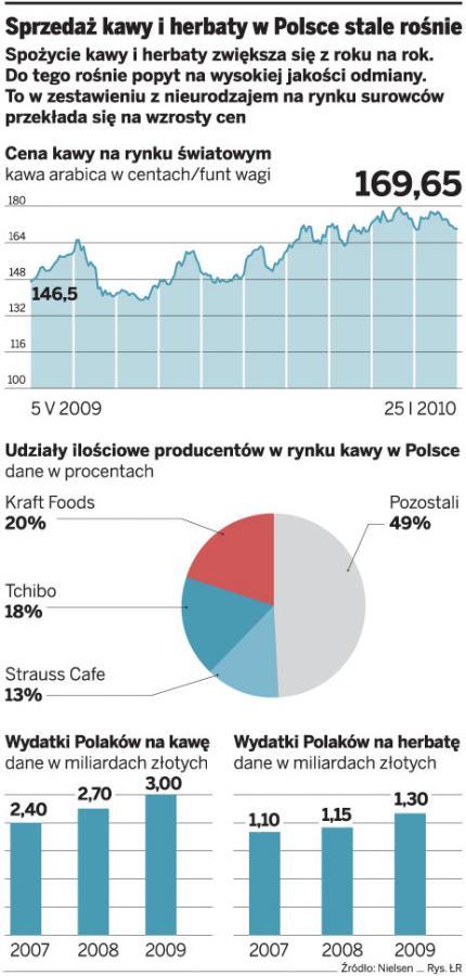 Sprzedaż kawy i herbaty w Polsce stale rośnie