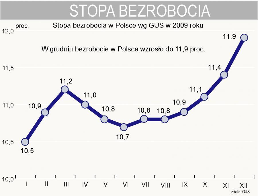 Stopa bezrobocia w Polsce w grudniu 2009