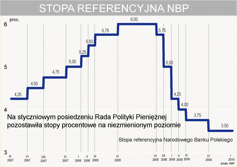 Stopa procentowa NBP - styczeń 2010 r.