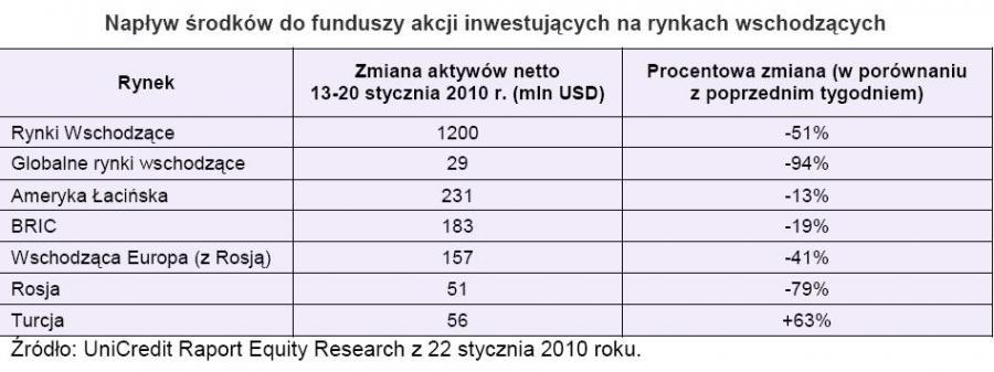 Napływ środków do funduszy akcji inwestujących na rynkach wschodzących