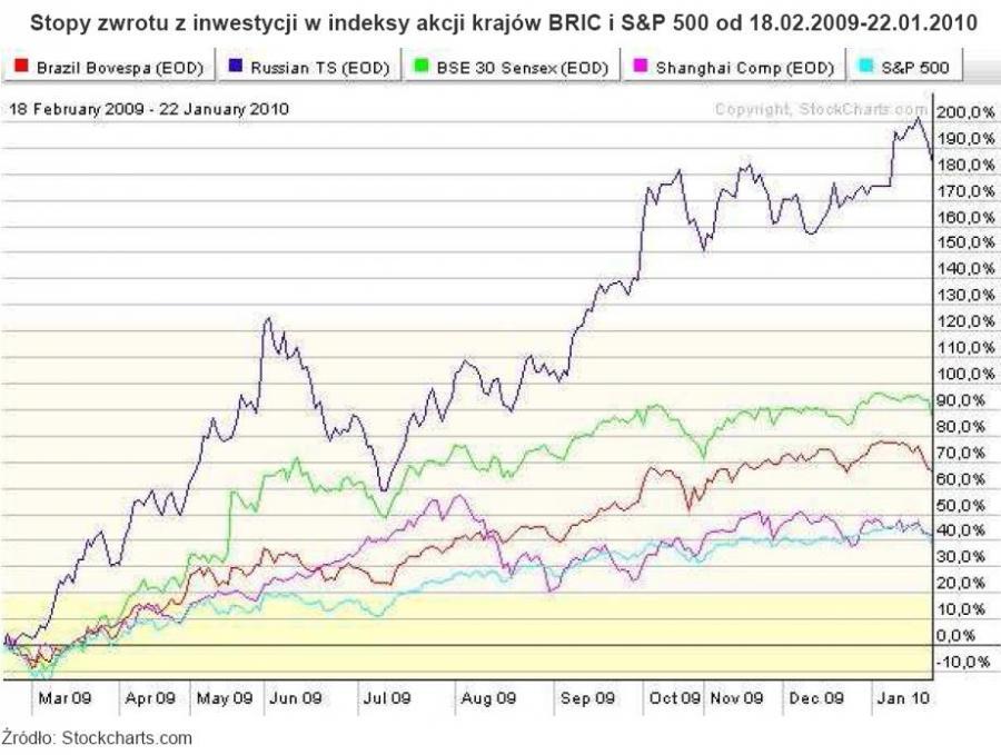 Stopy zwrotu z inwestycji w indeksy akcji BRIC i S&P 500