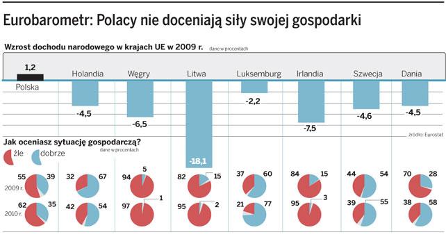 Eurobarometr: Polacy nie doceniają siły swojej gospodarki