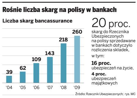 Rośnie liczba skarg na polisy w bankach
