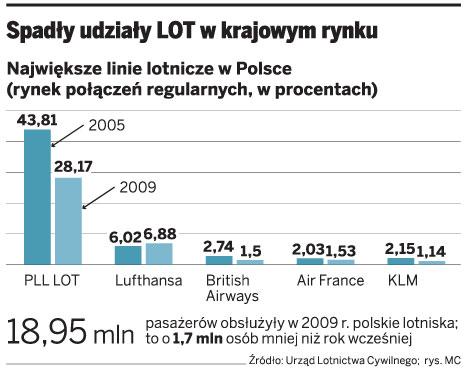 Spadły udziały LOT w krajowym rynku