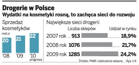 Drogerie w Polsce