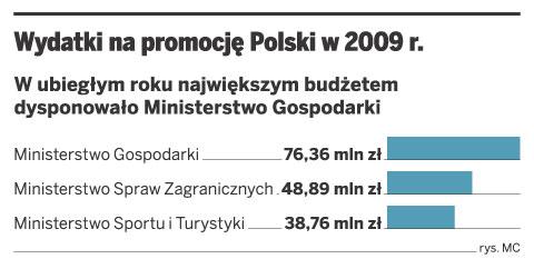 Wydatki na promocję Polski w 2009 r.