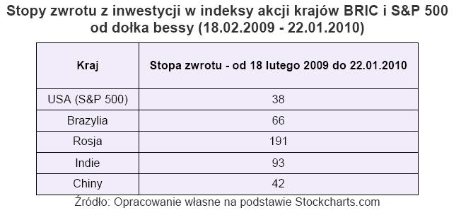 Stopa zwrotu z inwestycji w indeksy akcji krajów BRIC i S&P500 od dołka bessy