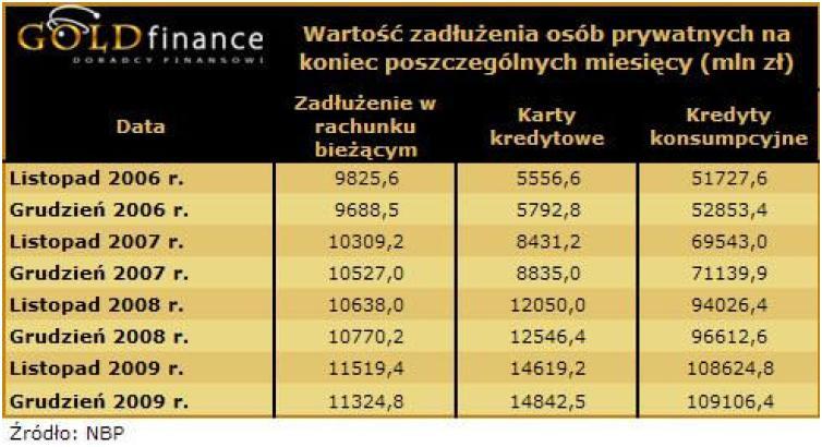 Wartość zadłużenia osób prywatnych na koniec poszczególnych miesięcy