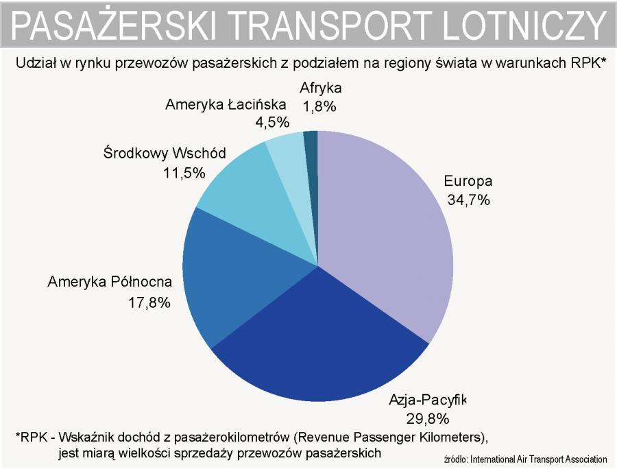 Lotnicze przewozy pasażerskie - udział w światowym rynku - podział na regiony