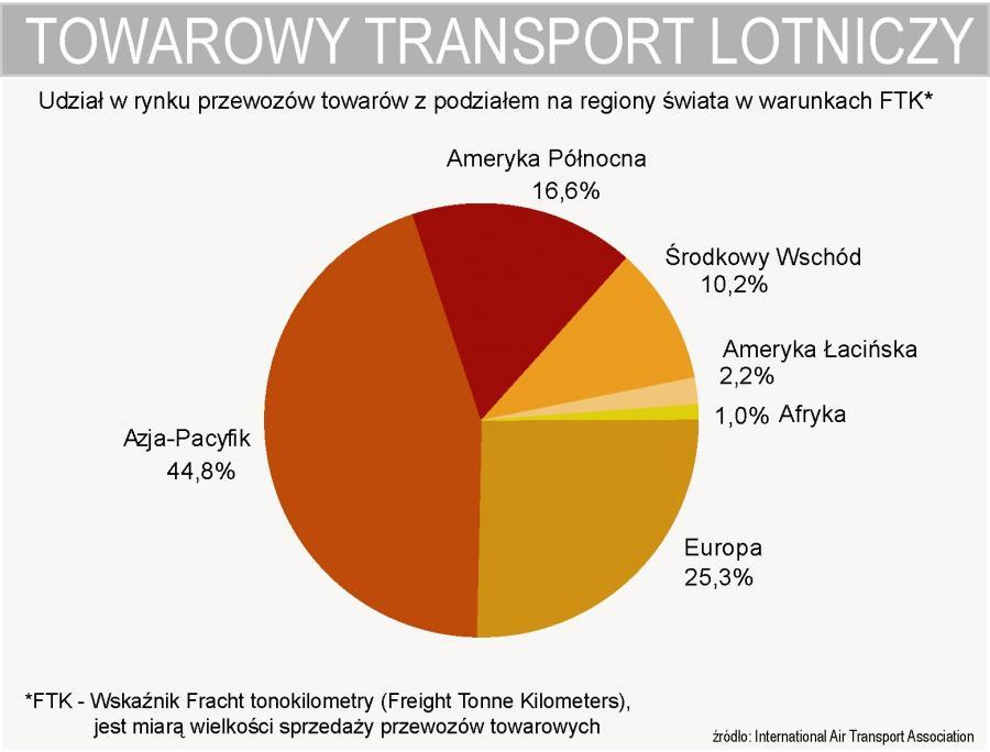 Lotnicze przewozy towarowe - udział w światowym rynku - podział na regiony