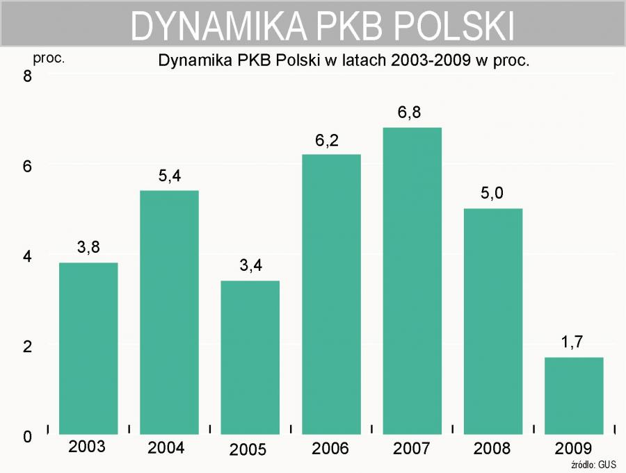 W 2009 roku PKB Polski wzrósł o 1,7 proc.
