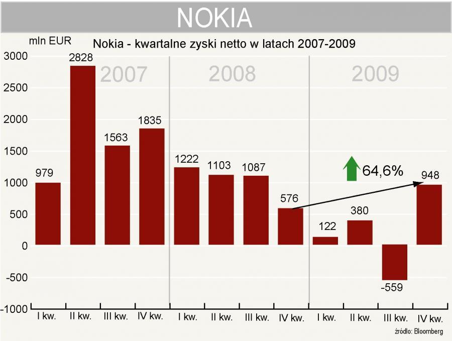 Nokia - zysk netto w 4 kwartale 2009 roku
