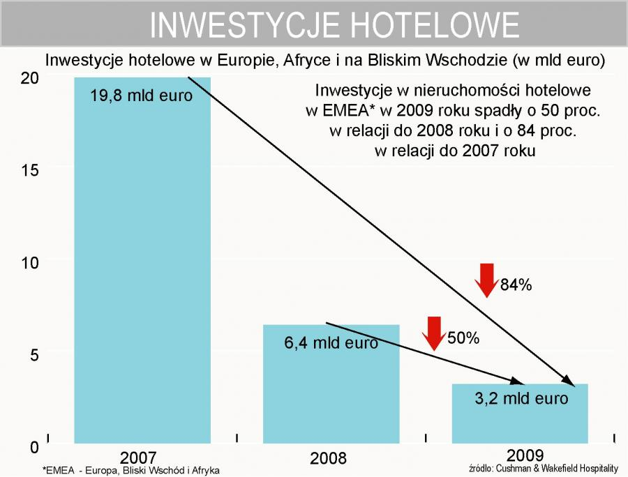 Inwestycje hotelowe w EMEA