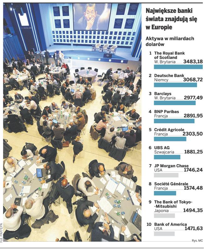 Największe banki świata znajdują się w Europie Fot. PAP/EPA
