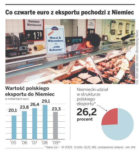 Co czwarte euro z eksportu pochodzi z Niemiec