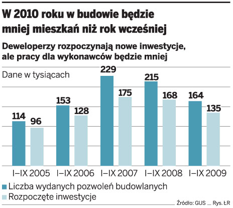 W 2010 roku w budowie będzie mniej mieszkań niż rok wcześniej
