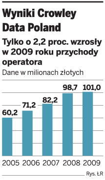 Wyniki Crowley Data Poland