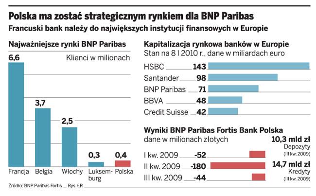 Polska ma zostać strategicznym rynkiem dla BNP Paribas