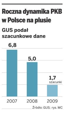 Roczna dynamika PKB w Polsce na plusie