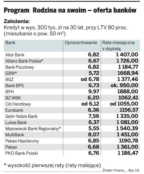 Program Rodzina na swoim - oferta banków