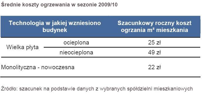 Średni koszt ogrzewania w sezonie 2009-2010
