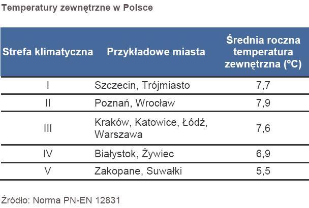 Średnia roczna temperatuta zewnętrzna w Polsce