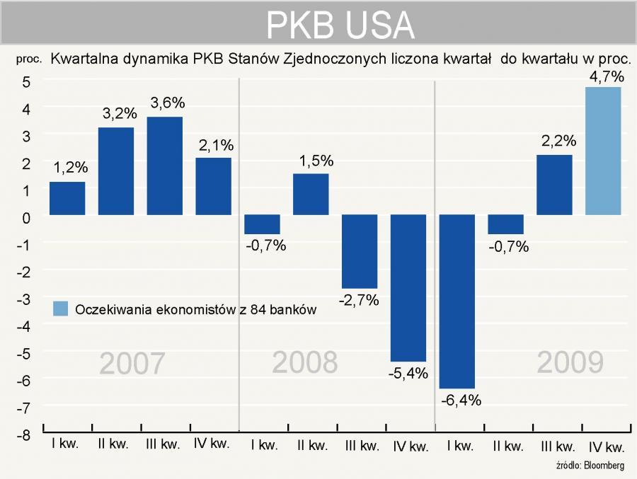 Kwartalny PKB USA w latach 2007-2009