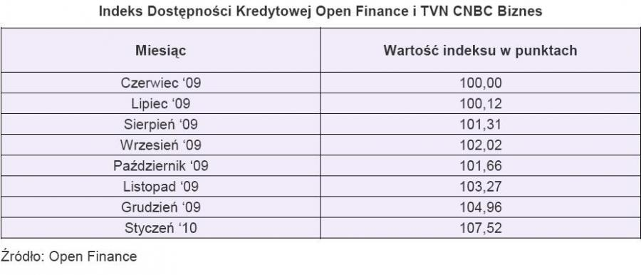 Indeks Dostępności Kredytowej - styczeń 2010
