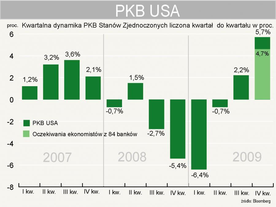 W IV kwartale 2009 roku PKB USD wzrósł o 5,7 proc.