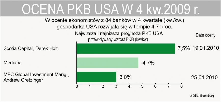 Ekoniomiści oceniaja, że w 4 kwartale 2009 r. PKB USA wzrósł o 4,7