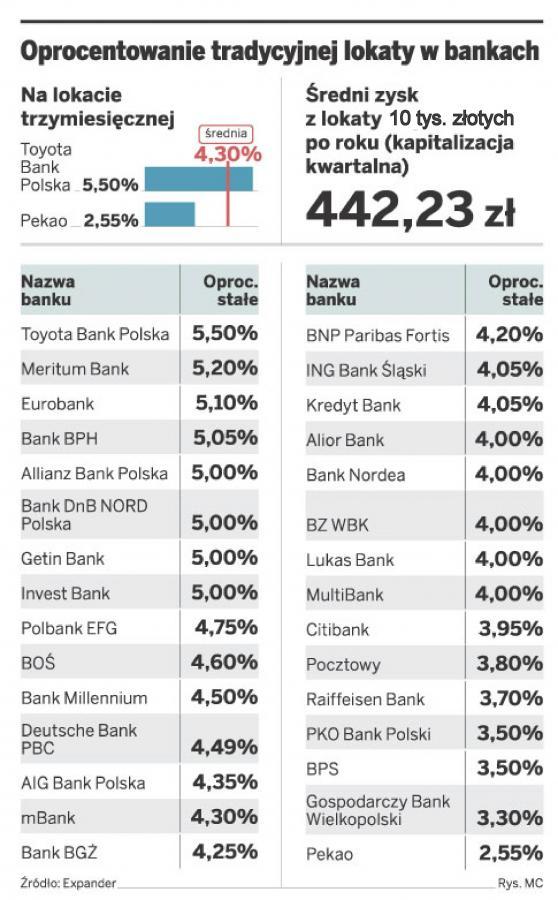 Oprocentowanie tradycyjnej lokaty w bankach