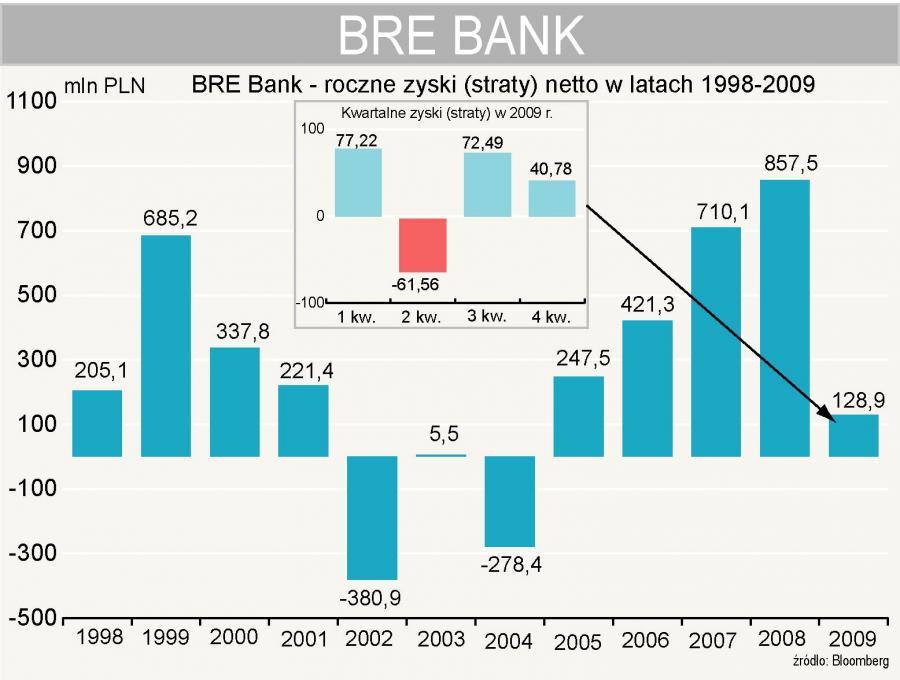 Bre Bank - zysk (strata) netto w latach 1998-2009