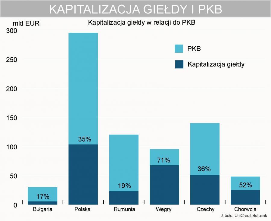 Kapitalizacja giełdy w relacji do PKB