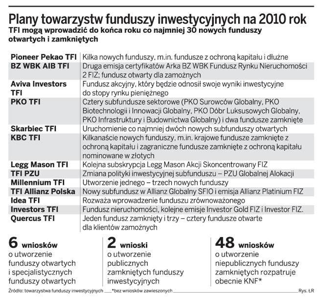 Plany towarzystw funduszy inwestycyjnych na 2010 rok