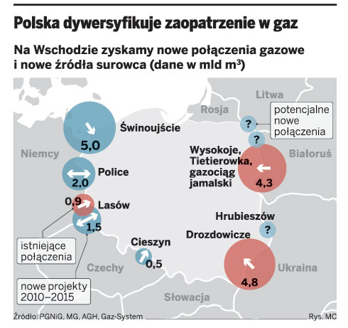 Polska dywersyfikacje zaopatrzenie w gaz