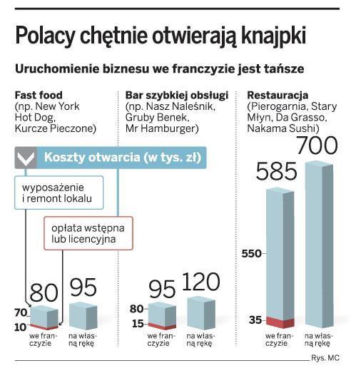 Polacy chętnie otwierają knajpki