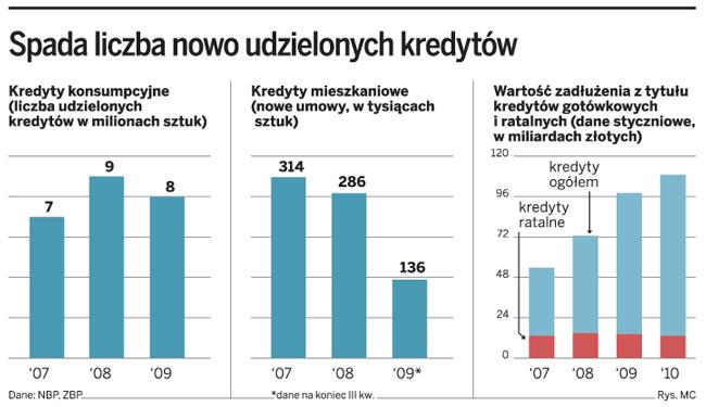 Spada liczba nowo udzielanych kredytów