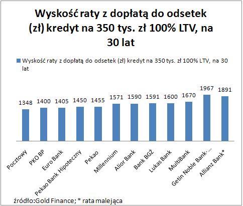 Wysokość raty_LTV100