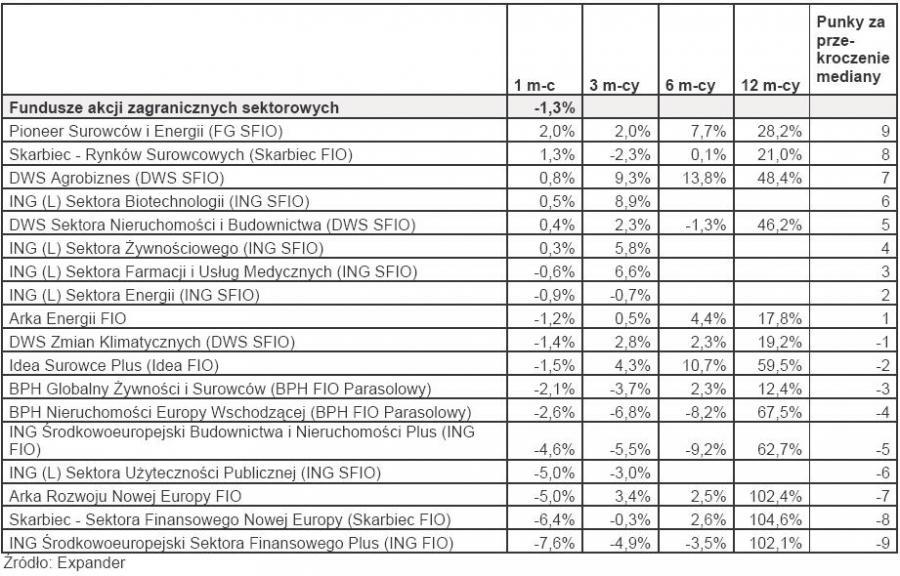 Ranking TFI - luty 2010 r. - Fundusze akcji zagranicznych sektorowych
