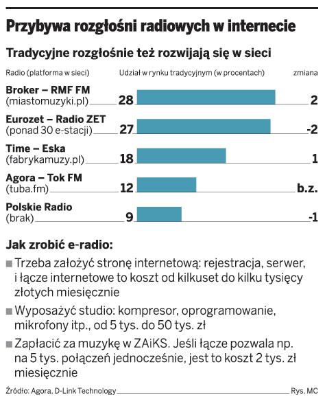 Przybywa rozgłośni radiowych w internecie