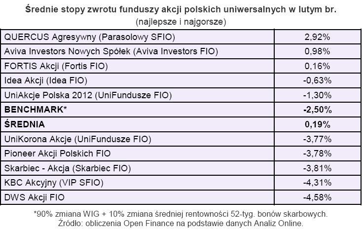 Średnia stopa zwrotu funduszy akcji polskich uniwersalnych w lutym 2010 r.