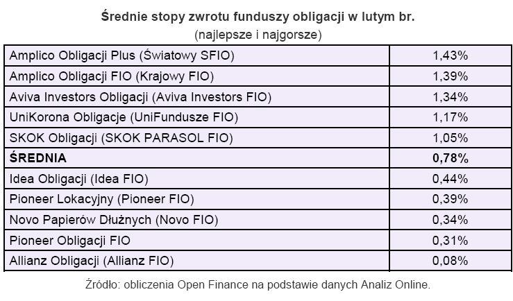 Średnia stopa zwrotu funduszy obligacji w lutym 2010 r.