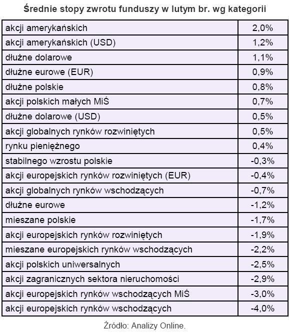 Średnia stopa zwrotu funduszy w lutym 2010 r. wg kategorii