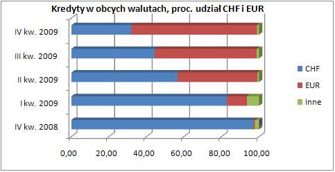 Kredyty w obcych walutach_wykres