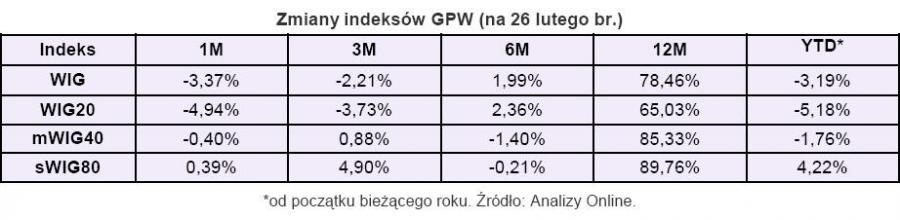 Zmiany indeksów GPW - stan na 26 lutego 2010 r.