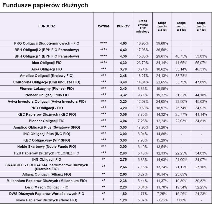Ranking Open Finance - fundusze papierów dłużnych luty 2010 r.